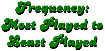 Pricing Games Game Playing Frequency Grouped From the Most  to the Least Played Pricing Games